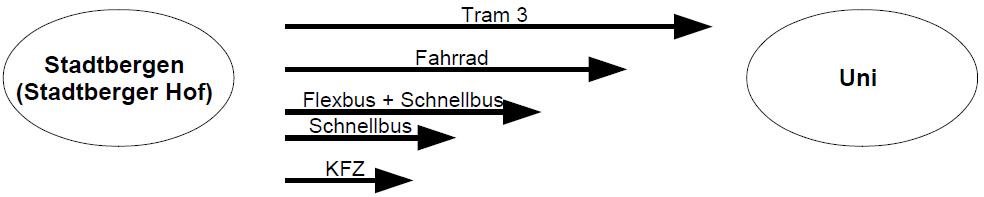 Vergleich Fahrzeit Stadtbergen - Universität